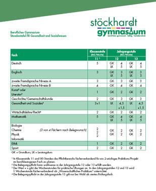 Stundentafel Gesundheit und Sozialwesen