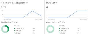 AdWords Express  インプレッションとクリック数