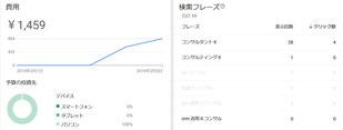 AdWords Express  費用と検索フレーズ