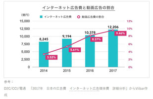 インターネット広告と動画広告の割合