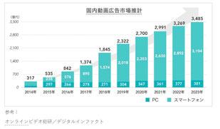 国内動画広告市場推計