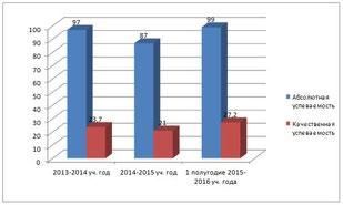 Сравнительный анализ успеваемости по русскому языку за период  с 2013-2016 годы