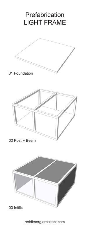Light Frame Prefabrication Diagram by Heidi Mergl Architect
