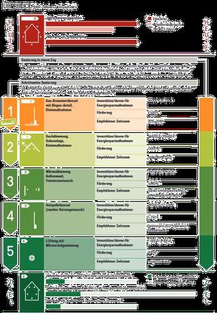 Sanierungsfahrplan, Energiepass, Energieberatung, Energieausweis, Energieberater