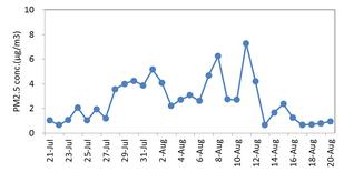 図1 PM2.5日平均濃度(富士山頂)