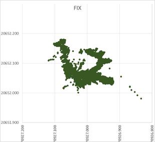 観測データ(平面位置における確認) FIX解のみの散布図