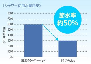 ミラブルplusと通常のシャワーの使用水量目安比較でミラブルplusが節水率約50%であることを示すグラフ