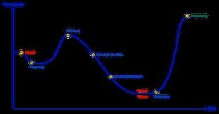 Change-Kurve nach Elisabeth Kübler-Ross