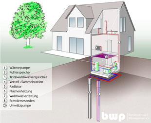 Bildquelle: Bundesverband Wärmepumpe e.V.