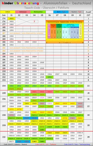 Tauschcode-Liste Seite 1 / 1974 bis 2010