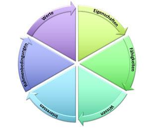 Kompass zur beruflichen Neuorientierung