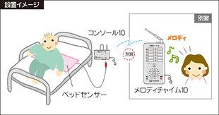家族コール2 Bタイプ (テクノスジャパン)