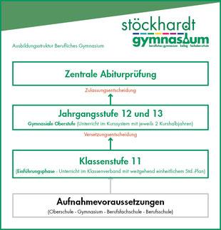 Ausbildungsstruktur am Beruflichen Gymnasium in Chemnitz