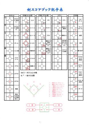 剣のスコア記号表