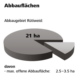 Während des Kiesabbaus auf der Rütiweid sind jeweils weniger als 1/7 der Gesamtfläche offen.