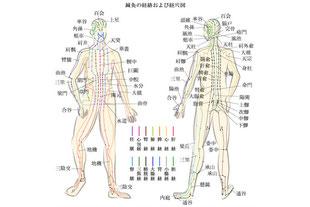 経絡按摩(全身の手技マッサージ)