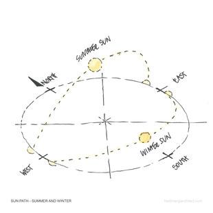 Winter and Summer Sun Path Sketch by Heidi Mergl Architect