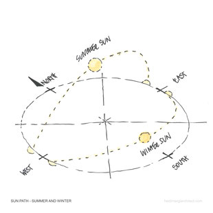 Winter and Summer Sun Path Sketch by Heidi Mergl Architect