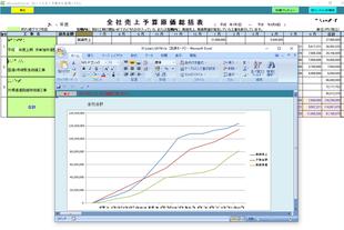 全社売上予算原価総括表(グラフ)