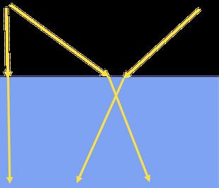 Lichtbrechung beim Übergang von Luft  zu Wasser