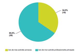 Berufliche Situation - französische Antworten
