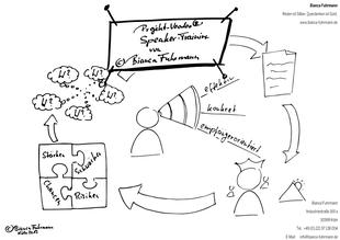 Infografik - Projekt-Voodoo® - Projekt Kommunikationsstraining von Bianca Fuhrmann