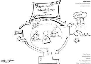 Infografik - Projekt-Voodoo® - Projekt Sicherheitstraining von Bianca Fuhrmann