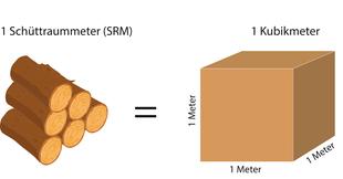 Schüttraummeter von Brennholz
