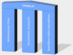 Drei Säulen von Ufstah.ch