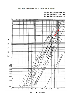 流量に対する損失水頭(25mm)