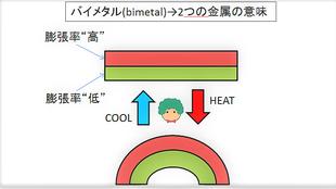 定温式スポット型熱感知器 バイメタル