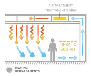 Schema riscaldamento sistema invisibile a soffitto