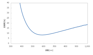SiO2膜スペクトル100nm