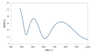 SiO2 スペクトル膜厚500nm