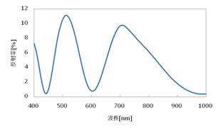 レジスト膜の反射率スペクトル 5,000rpm