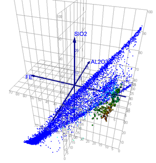 3D-plot of iron-silica-alumina