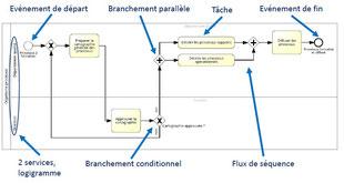 Le schéma de processus représente le séquencement des différentes taches et activités d'un processus avec des éléments normalisés.