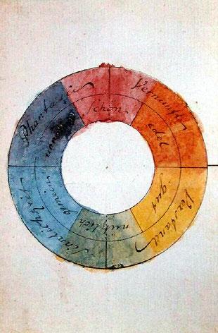 Farbenkreis zur Symbolisierung des menschlichen Geistes- und Seelenlebens, aquarellierte Federzeichnung Goethes, 1809