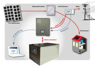Stromspeicher PV Akku Batterie Q Bee Quelle Firma :  Q3 ENERGIE GmbH & Co. KG