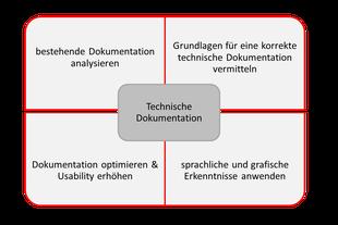 Beratung Technische Dokumentation