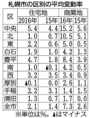 9月21日北海道新聞朝刊25面より