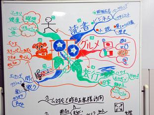 マインドマップ 「自己紹介」 (作: 塚原 美樹)