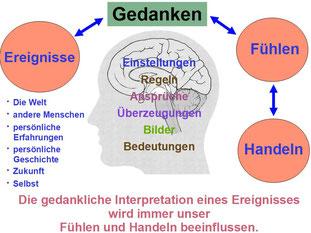 """Literaturhinweis: Aus """"Kognitive Verhaltenstherapie für Dummies"""", S. 36, Rob Willson, Rhena Branch."""