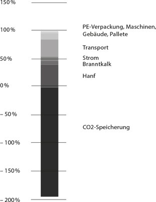 CO² Bilanz Hanfsteine