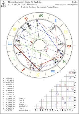 Radix, Geburtshoroskop, Astrologie, Horoskop, Geburts-Horoskop
