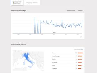 Google trend e ricerche di mercato in farmacia