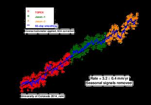Global sea level rise 1993 to 2014