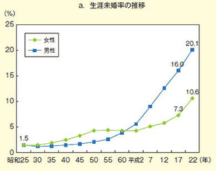 出典:内閣府男女共同参画白書H25年版