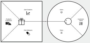 Value Proposition Canvas mit Pains, Gains und Jobs des Kunden, sowie der Werteseite des Produkts