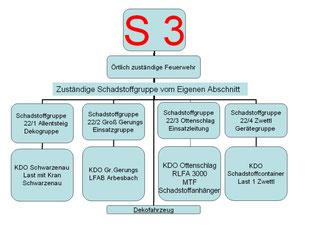 Alarmplan S3